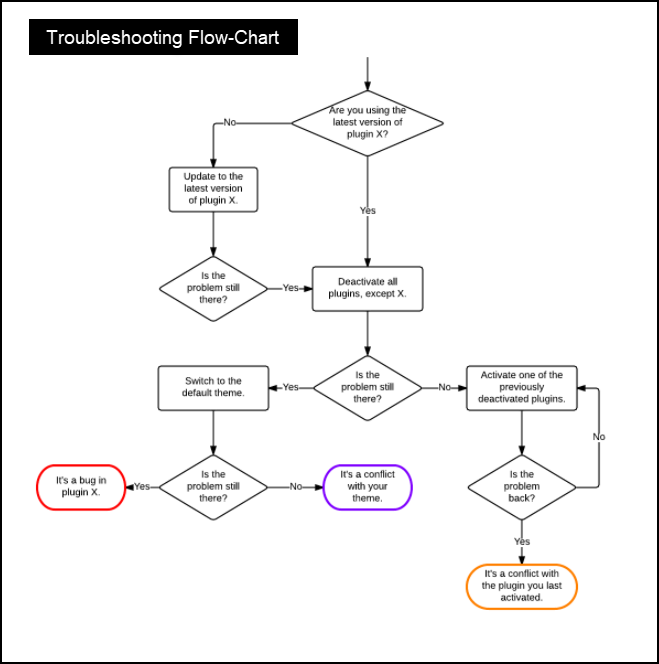 Troubleshooting WordPress | Flow-chart