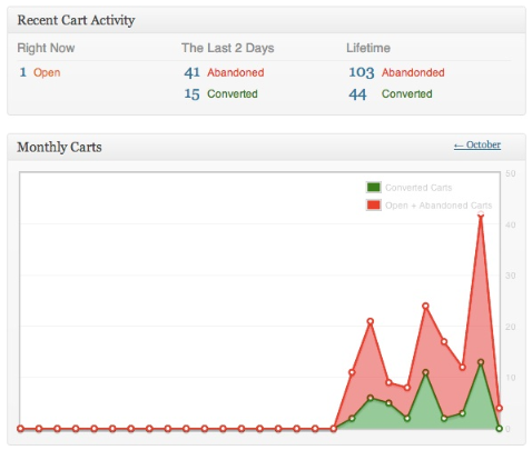 Cart Reports image for WooCommerce reporting article