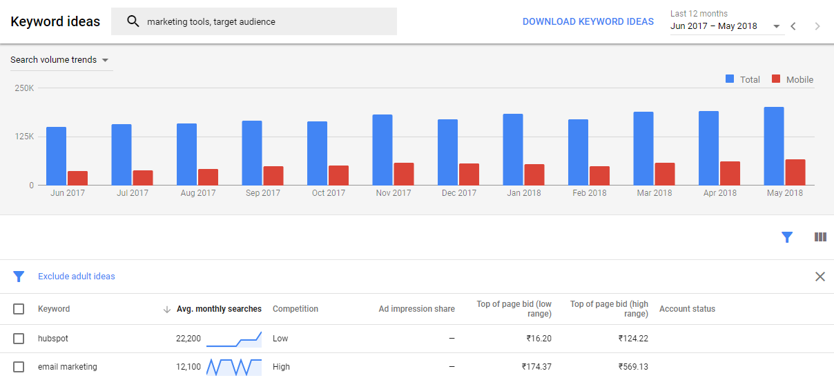 screenshot of Google keyword ideas for Identify target audience article