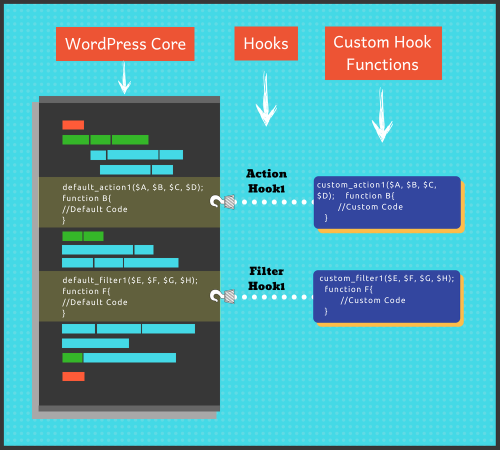 WordPress Hooks | Info-graphic on how WordPress Hooks work
