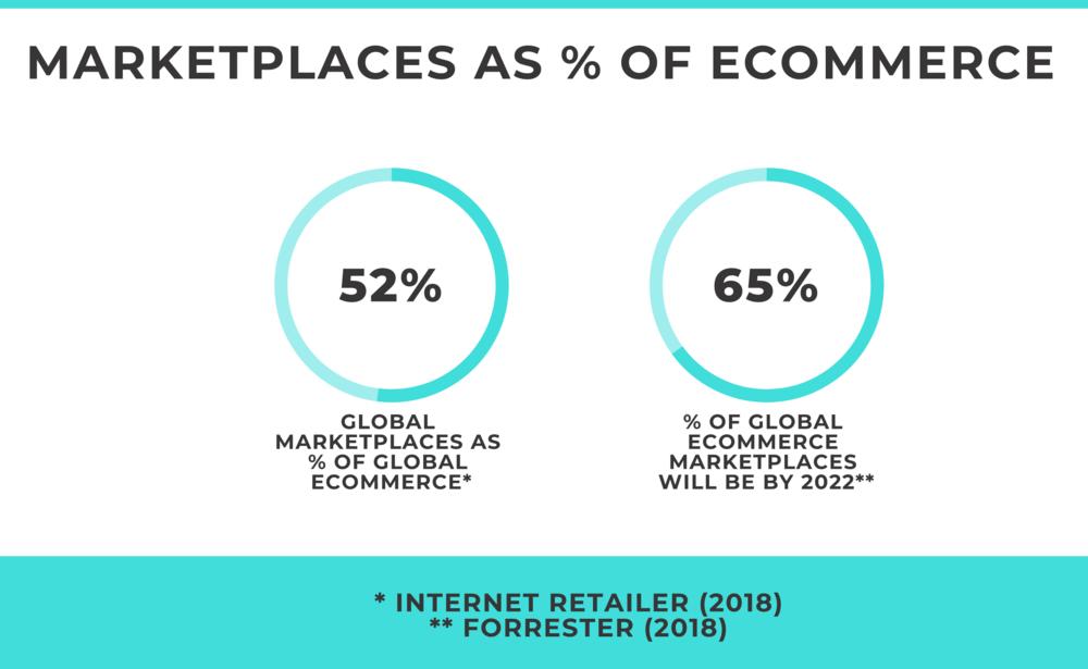 Marketplace of ecommerce