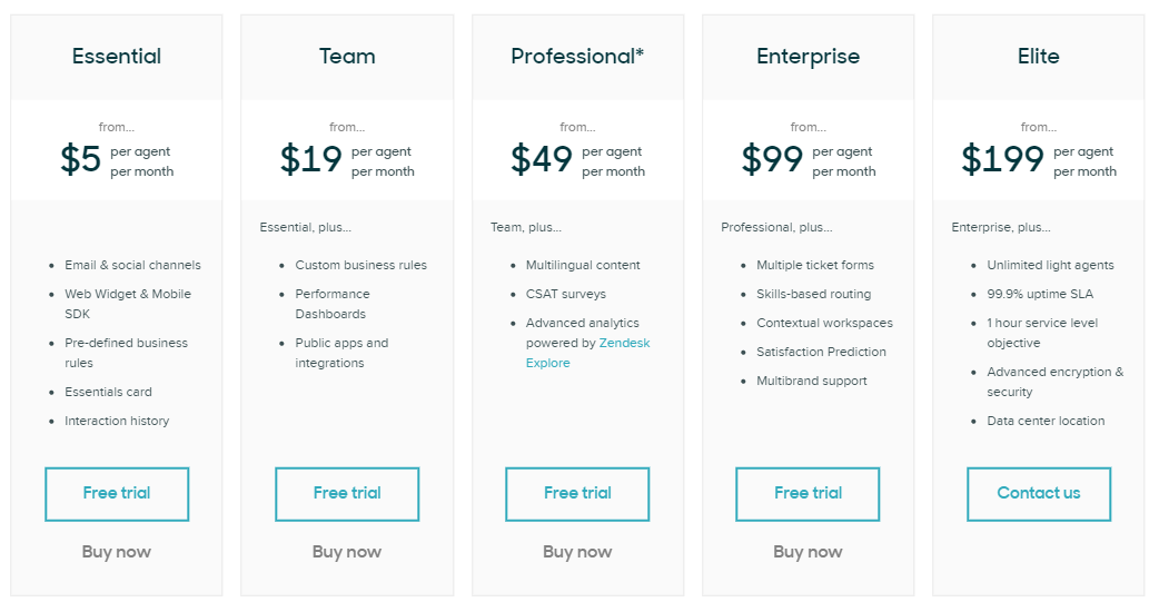 Zendesk Pricing | support ticket system