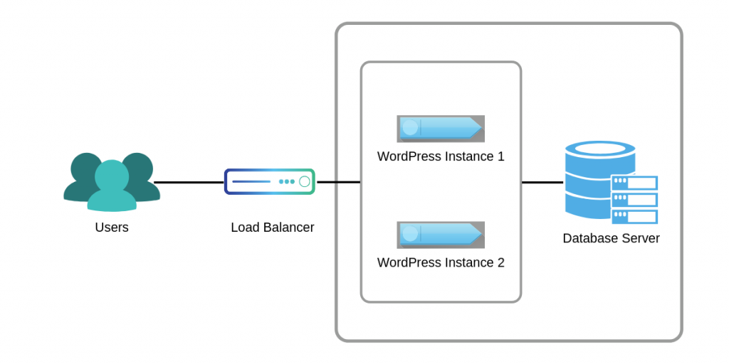 wordpress web server and database connection diagram