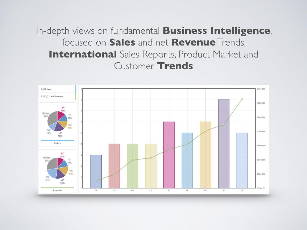 WooCommerce sales analysis plugins