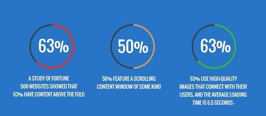 eCommerce website design