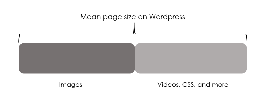 Components of page weight in WordPress