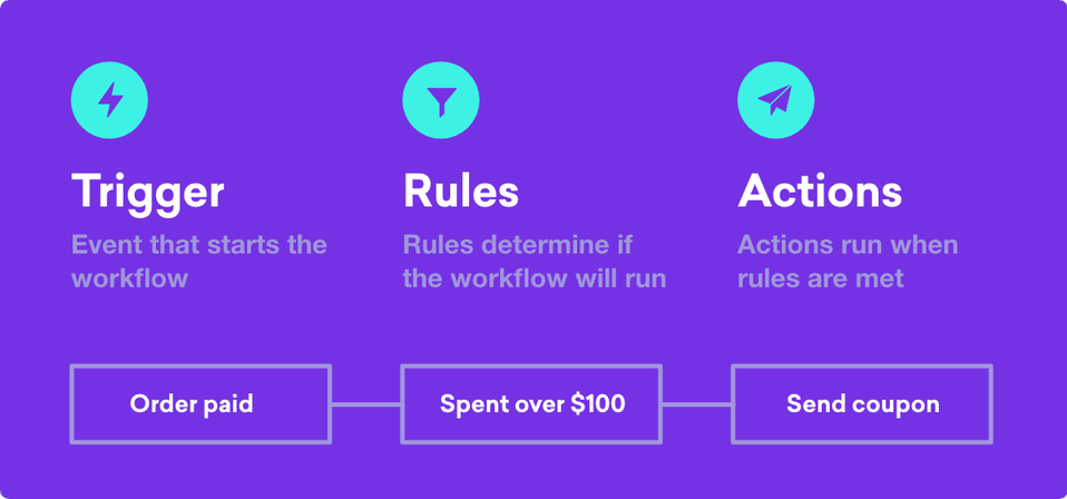 workflow trigger rules automatewoo